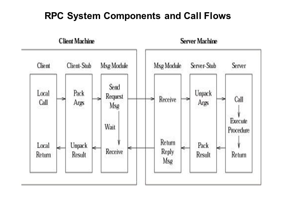 RPC Design Issues  Parameter Passing in conventional calls: pass by-value and pass by- reference possible in RPC: pass by-value only (why?) –pointers (addresses) are meaningless in a separate address space –Also called copy-in/copy-out parameter passing Single vs.