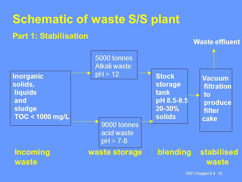 TRP Chapter 6.4 15 Schematic of waste S/S plant Part 1: Stabilisation 5000 tonnes Alkali waste pH > 12 9000 tonnes acid waste pH > 7-8 Inorganic solid