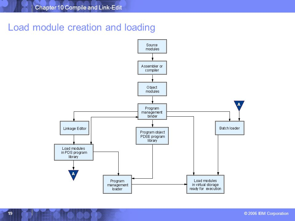Chapter 10 Compile and Link-Edit © 2006 IBM Corporation 19 Load module creation and loading