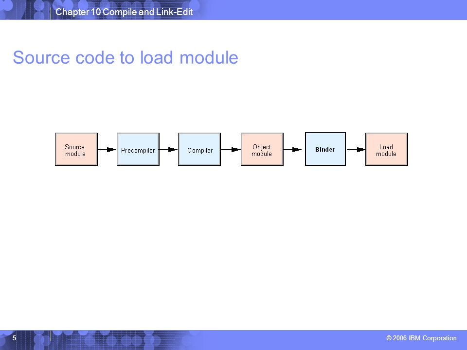 Chapter 10 Compile and Link-Edit © 2006 IBM Corporation 5 Source code to load module