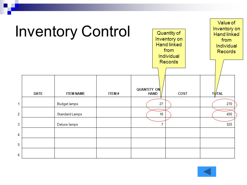 Inventory Control DATEITEM NAMEITEM # QUANTITY ON HANDCOSTTOTAL 1 Budget lamps 27 270 2 Standard Lamps 18 450 3 Deluxe lamps 7 525 4 5 6 Value of Inve