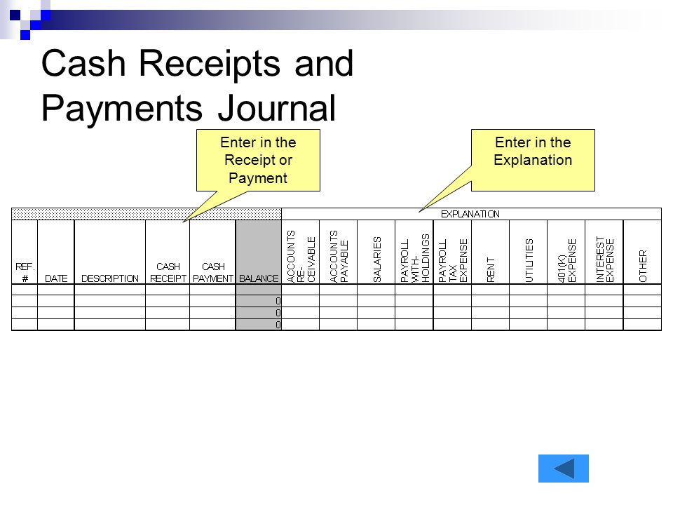 Cash Receipts and Payments Journal Enter in the Receipt or Payment Enter in the Explanation