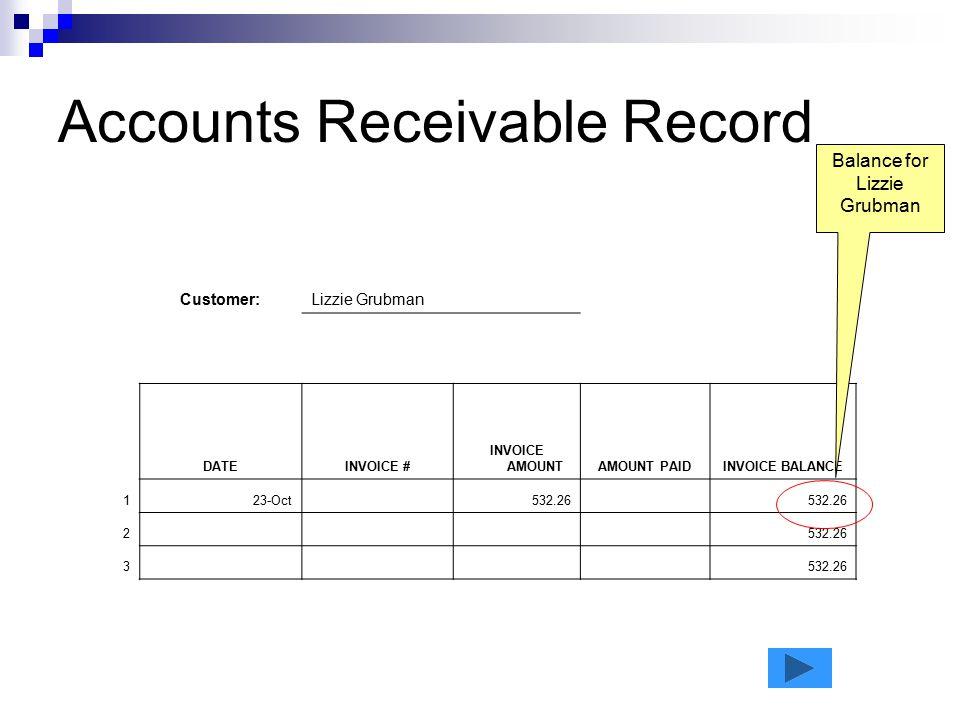 Accounts Receivable Record Customer:Lizzie Grubman DATEINVOICE # INVOICE AMOUNTAMOUNT PAIDINVOICE BALANCE 123-Oct 532.26 2 3 Balance for Lizzie Grubma