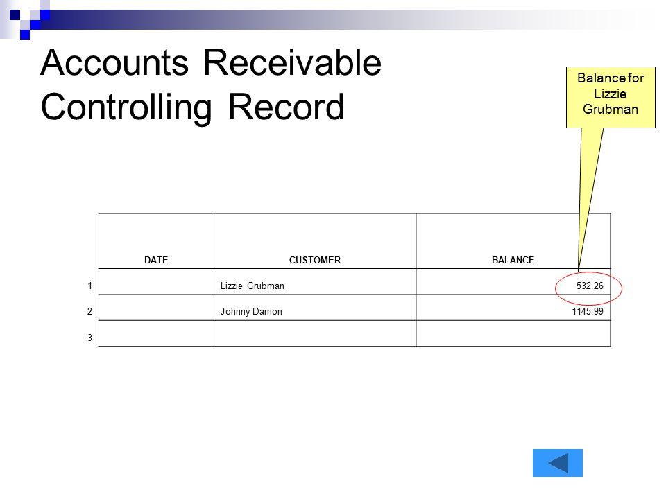 Accounts Receivable Controlling Record DATECUSTOMERBALANCE 1 Lizzie Grubman532.26 2 Johnny Damon1145.99 3 Balance for Lizzie Grubman