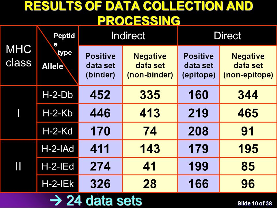 Slide 10 of 38 RESULTS OF DATA COLLECTION AND PROCESSING Alen MHC class IndirectDirect Positive data set (binder) Negative data set (non-binder) Positive data set (epitope) Negative data set (non-epitope) I H-2-Db 452335160344 H-2-Kb 446413219465 H-2-Kd 1707420891 II H-2-IAd 411143179195 H-2-IEd 2744119985 H-2-IEk 3262816696 Allele Peptid e type  24 data sets