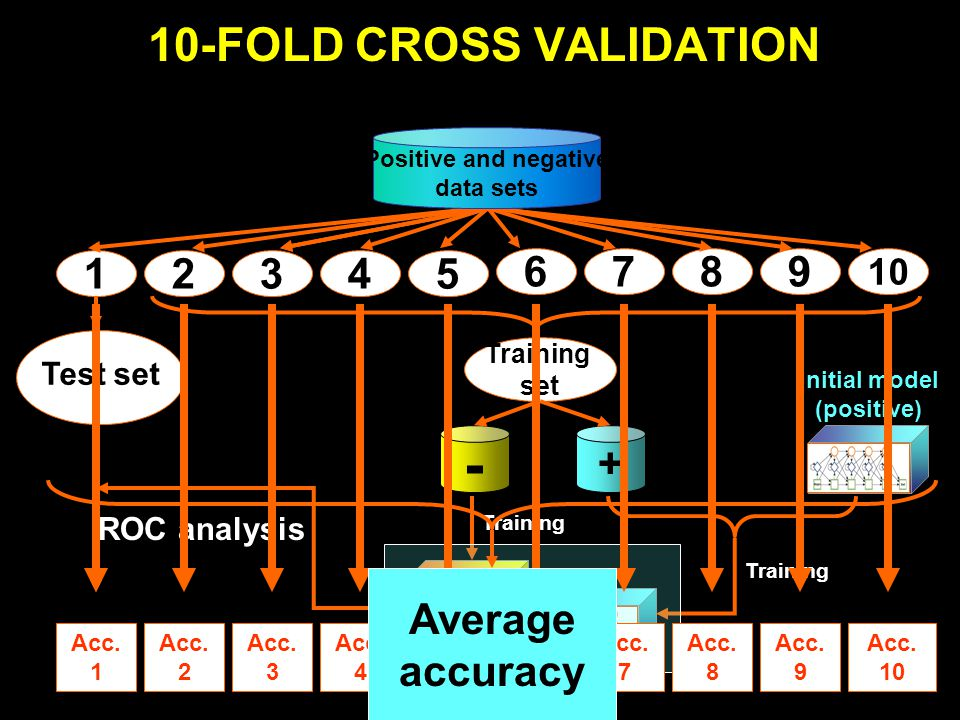 Training set Test set ROC analysis + - Training Initial model (positive) Couple 1 Acc.