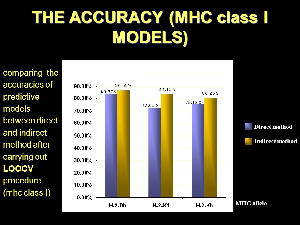 THE ACCURACY (MHC class I MODELS) Accuracy Direct method Indirect method MHC allele comparing the accuracies of predictive models between direct and indirect method after carrying out LOOCV procedure (mhc class I)