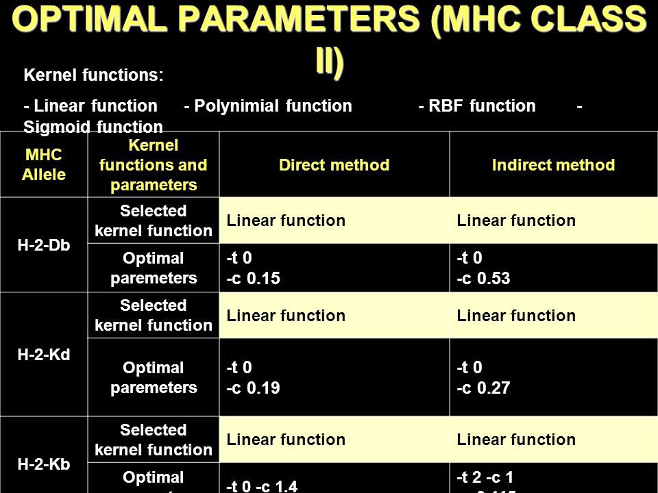 OPTIMAL PARAMETERS (MHC CLASS II) MHC Allele Kernel functions and parameters Direct methodIndirect method H-2-Db Selected kernel function Linear function Optimal paremeters -t 0 -c 0.15 -t 0 -c 0.53 H-2-Kd Selected kernel function Linear function Optimal paremeters -t 0 -c 0.19 -t 0 -c 0.27 H-2-Kb Selected kernel function Linear function Optimal paremeters -t 0 -c 1.4 -t 2 -c 1 -g 0.115 Kernel functions: - Linear function - Polynimial function - RBF function - Sigmoid function