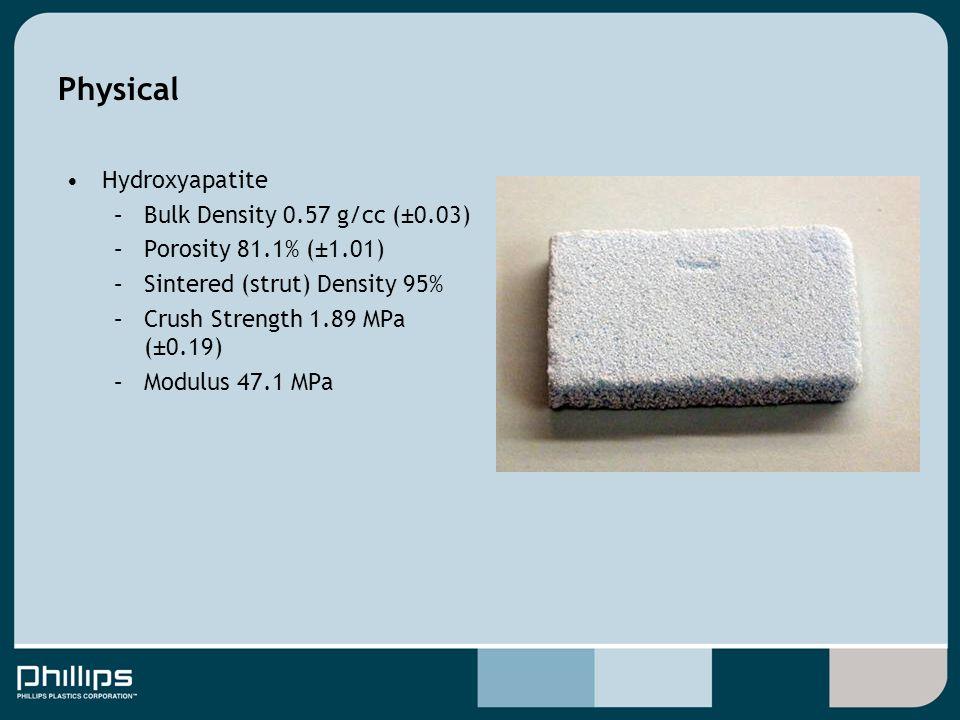 Physical Hydroxyapatite –Bulk Density 0.57 g/cc (±0.03) –Porosity 81.1% (±1.01) –Sintered (strut) Density 95% –Crush Strength 1.89 MPa (±0.19) –Modulus 47.1 MPa