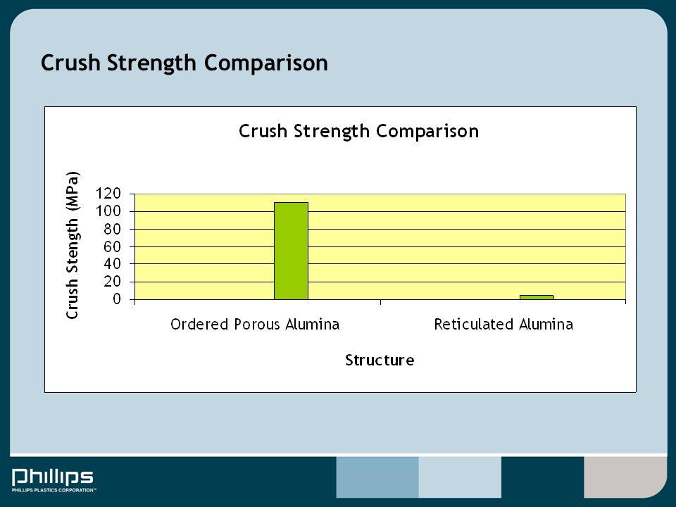 Crush Strength Comparison