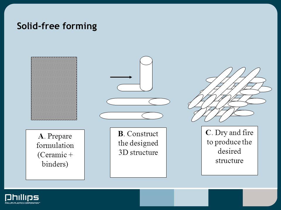 Solid-free forming A. Prepare formulation (Ceramic + binders) B.