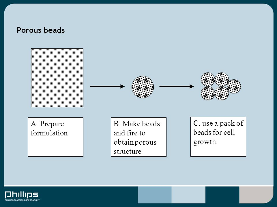 Porous beads A. Prepare formulation B. Make beads and fire to obtain porous structure C. use a pack of beads for cell growth