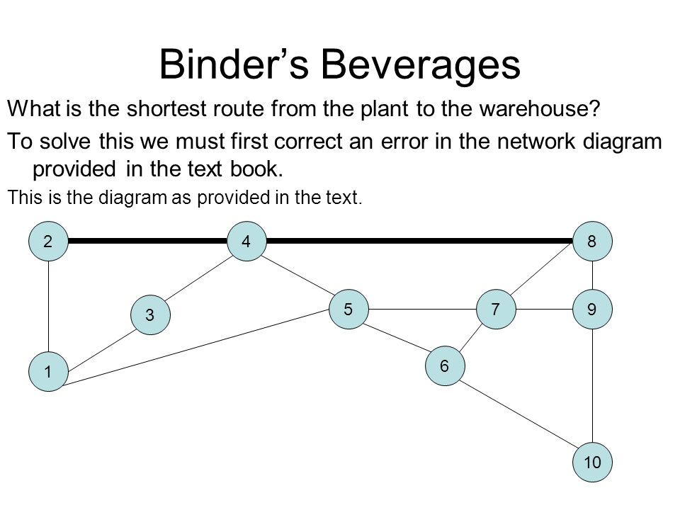 Binder's Beverages What is the shortest route from the plant to the warehouse.