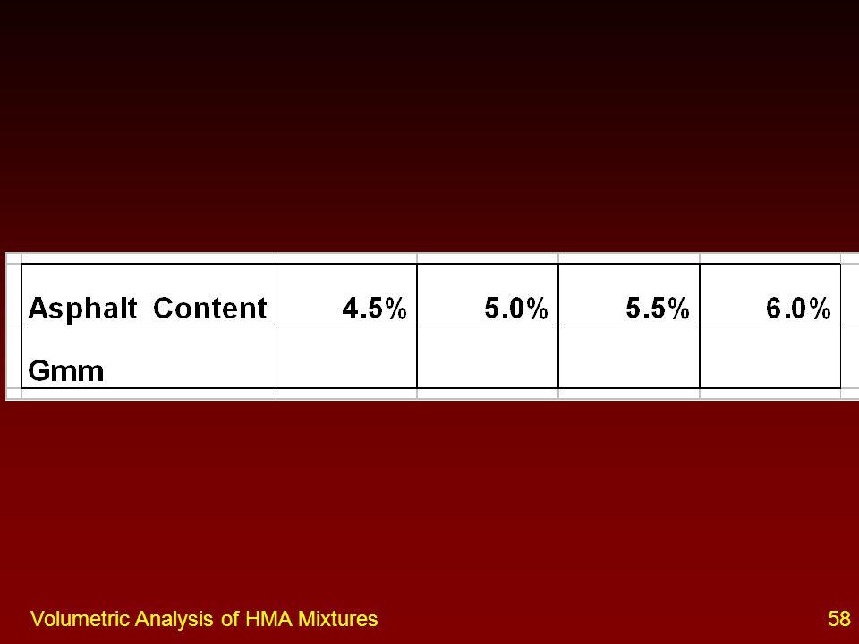 57Volumetric Analysis of HMA Mixtures Classroom Exercise 3 Given –G mm = 2.474 –Asphalt Content = 4.5 % –Bulk Sp.