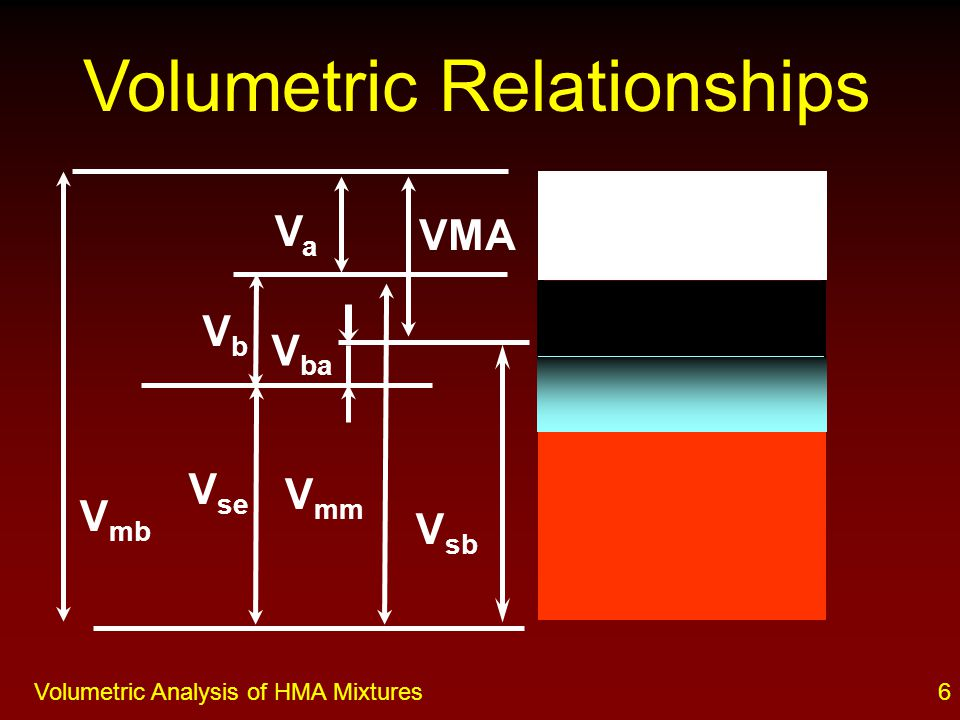 5Volumetric Analysis of HMA Mixtures Basic Terms (cont.) Mass (P) or Volume (V) Concentration: P xy or V xy –x:b = binder s = stone (i.e., aggregate) a = air –y:e = effective a = absorbed –Example: P b = percent binder