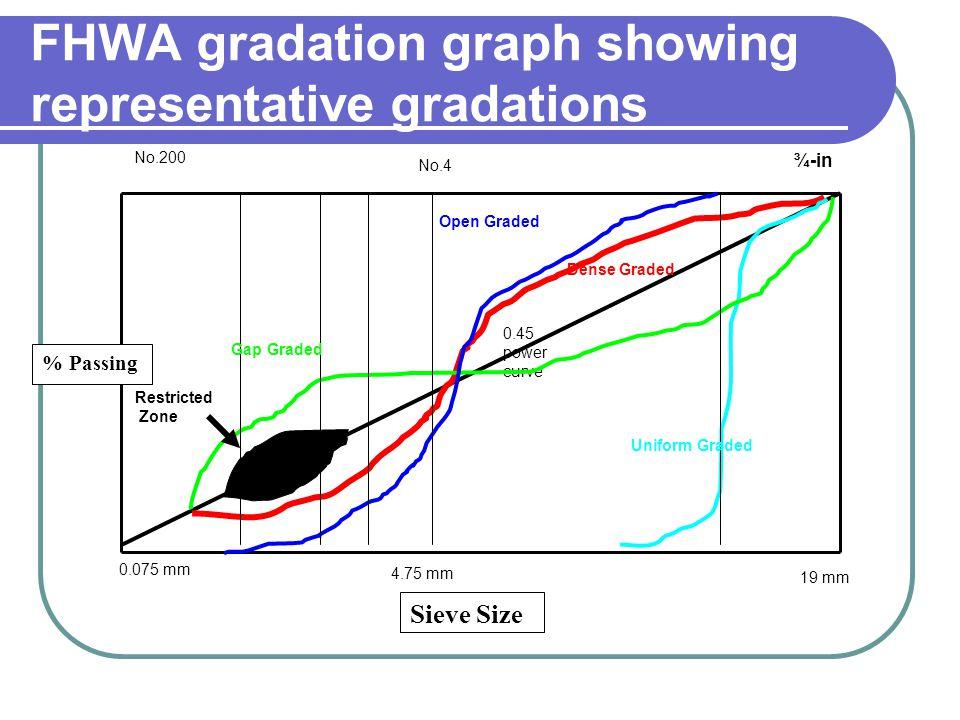 FHWA gradation graph showing representative gradations 19 mm 0.075 mm 4.75 mm No.200 No.4 ¾-in 0.45 power curve Gap Graded Open Graded Dense Graded Un