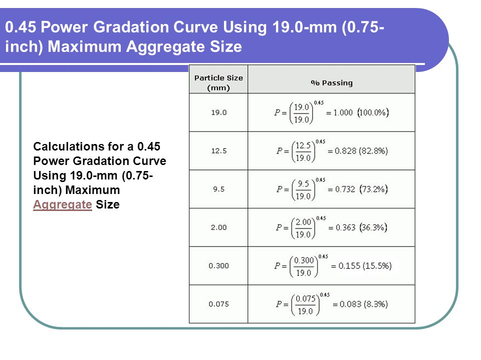 0.45 Power Gradation Curve Using 19.0-mm (0.75- inch) Maximum Aggregate Size Calculations for a 0.45 Power Gradation Curve Using 19.0-mm (0.75- inch)