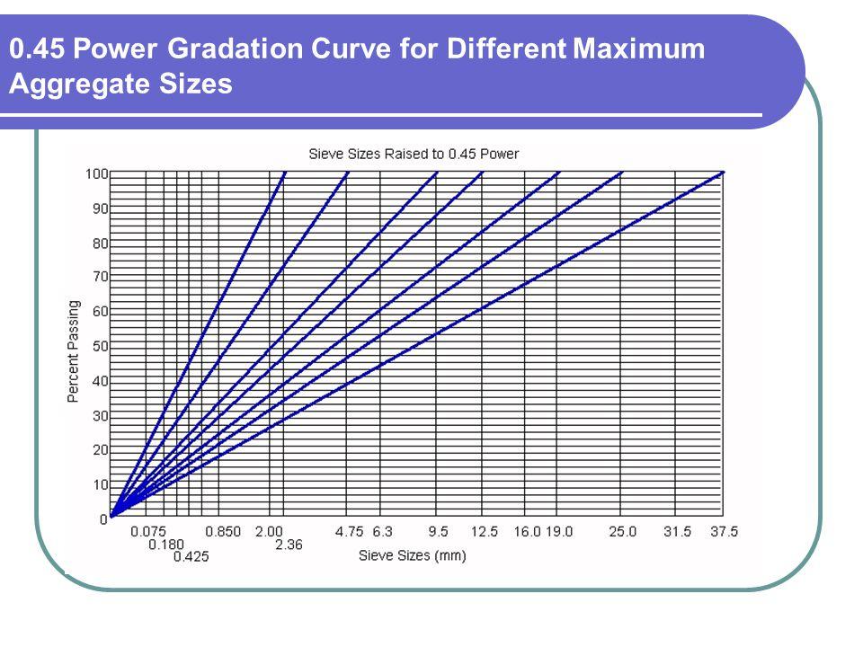 0.45 Power Gradation Curve for Different Maximum Aggregate Sizes