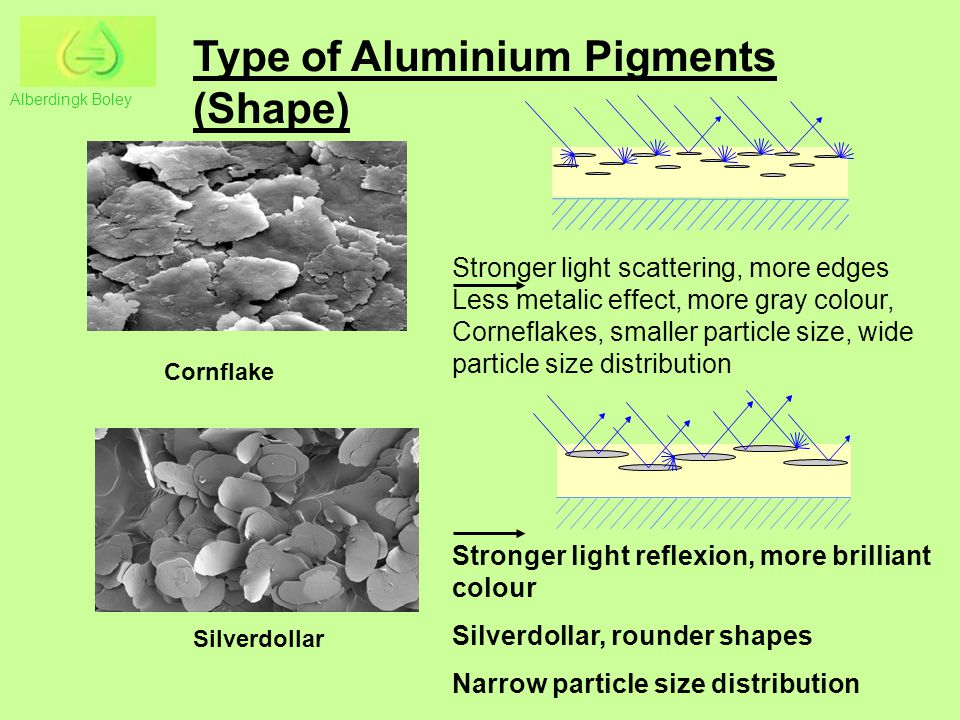 Type of Aluminium Pigments (Shape) Cornflake Silverdollar Stronger light scattering, more edges Less metalic effect, more gray colour, Corneflakes, smaller particle size, wide particle size distribution Stronger light reflexion, more brilliant colour Silverdollar, rounder shapes Narrow particle size distribution Alberdingk Boley
