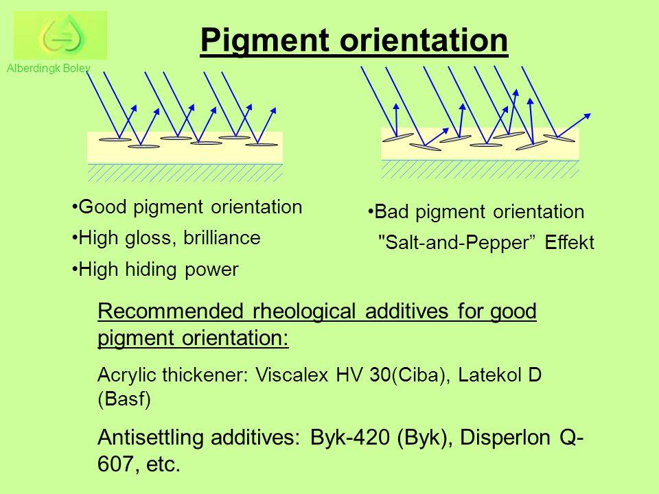 Good pigment orientation High gloss, brilliance High hiding power Bad pigment orientation