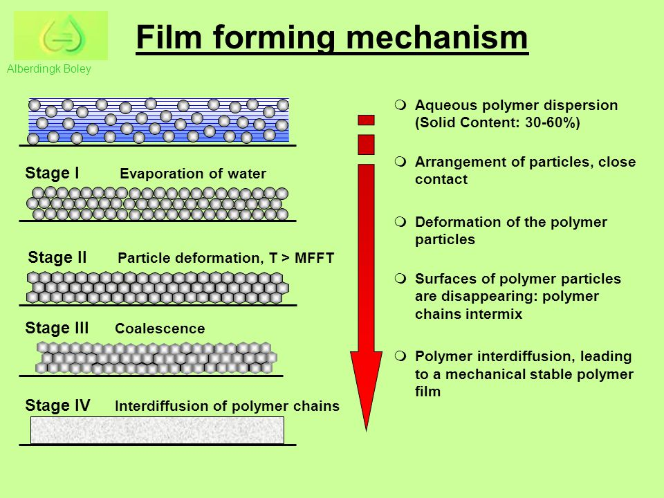Film forming mechanism Stage I Evaporation of water Stage II Particle deformation, T > MFFT Stage III Coalescence Stage IV Interdiffusion of polymer chains  Aqueous polymer dispersion (Solid Content: 30-60%)  Arrangement of particles, close contact  Deformation of the polymer particles  Surfaces of polymer particles are disappearing: polymer chains intermix  Polymer interdiffusion, leading to a mechanical stable polymer film Alberdingk Boley