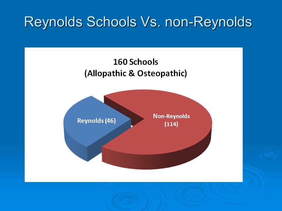 Reynolds Schools Vs. non-Reynolds