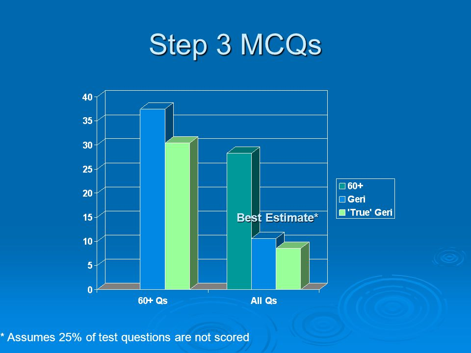 Step 3 MCQs * Assumes 25% of test questions are not scored Best Estimate*
