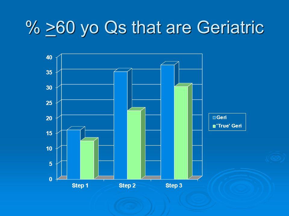 % >60 yo Qs that are Geriatric