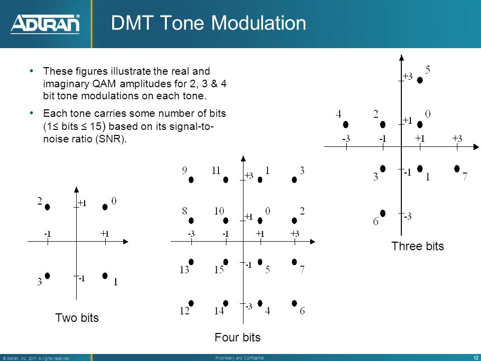 12 ® Adtran, Inc. 2011 A rights reserved Proprietary and Confidential DMT Tone Modulation  These figures illustrate the real and imaginary QAM amplit