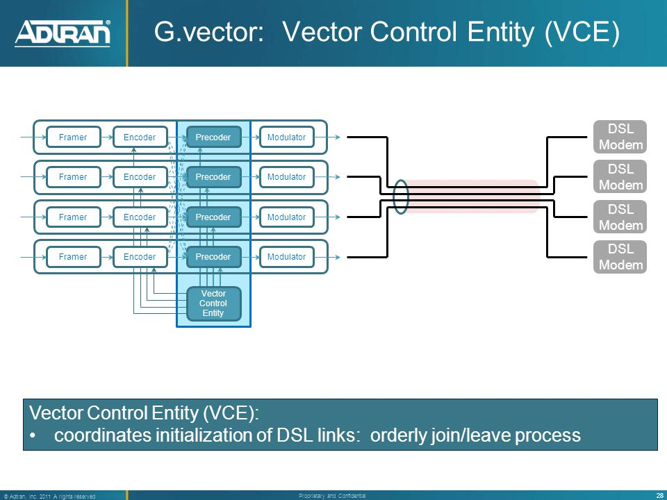 28 ® Adtran, Inc. 2011 A rights reserved Proprietary and Confidential G.vector: Vector Control Entity (VCE) FramerModulator FramerModulator FramerModu