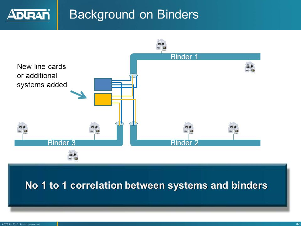32 ADTRAN 2010 All rights reserved Background on Binders Binder 1 Binder 2Binder 3 New line cards or additional systems added No 1 to 1 correlation between systems and binders