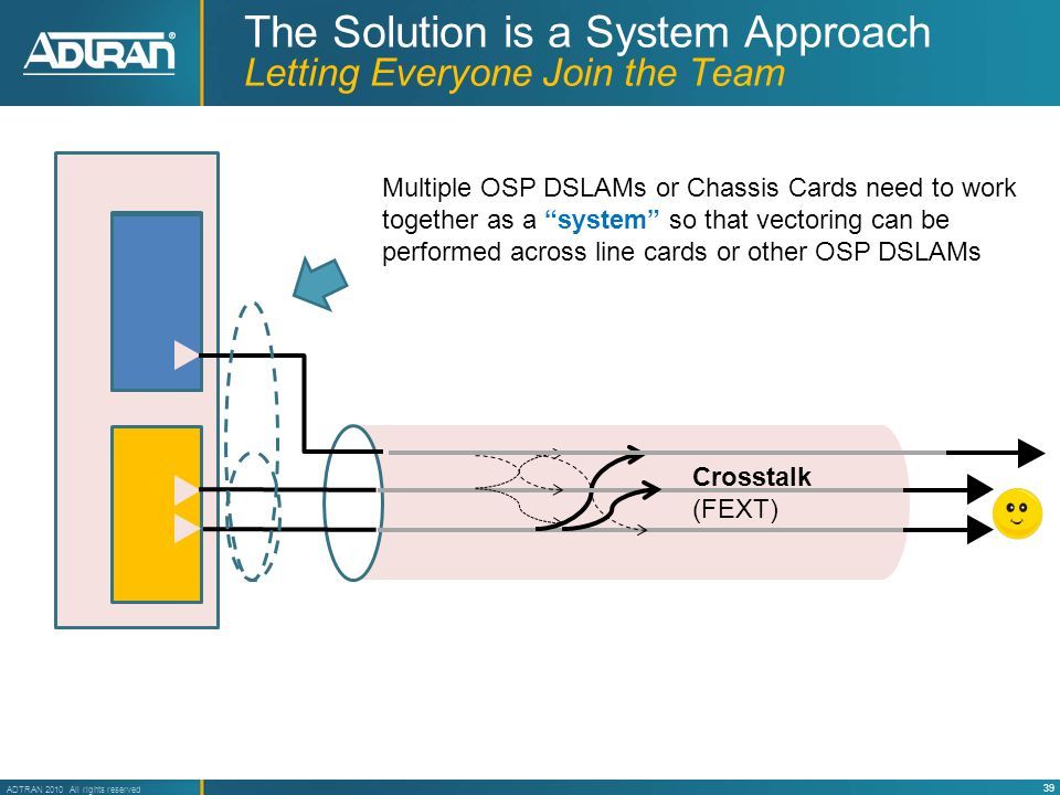 39 ADTRAN 2010 All rights reserved The Solution is a System Approach Letting Everyone Join the Team Crosstalk (FEXT) Multiple OSP DSLAMs or Chassis Cards need to work together as a system so that vectoring can be performed across line cards or other OSP DSLAMs