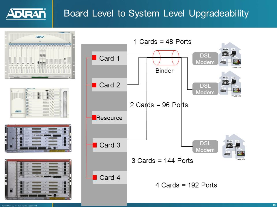 40 ADTRAN 2010 All rights reserved Board Level to System Level Upgradeability DSL Modem Binder Card 1 DSL Modem Card 2 Resource Card 3 Card 4 4 Cards