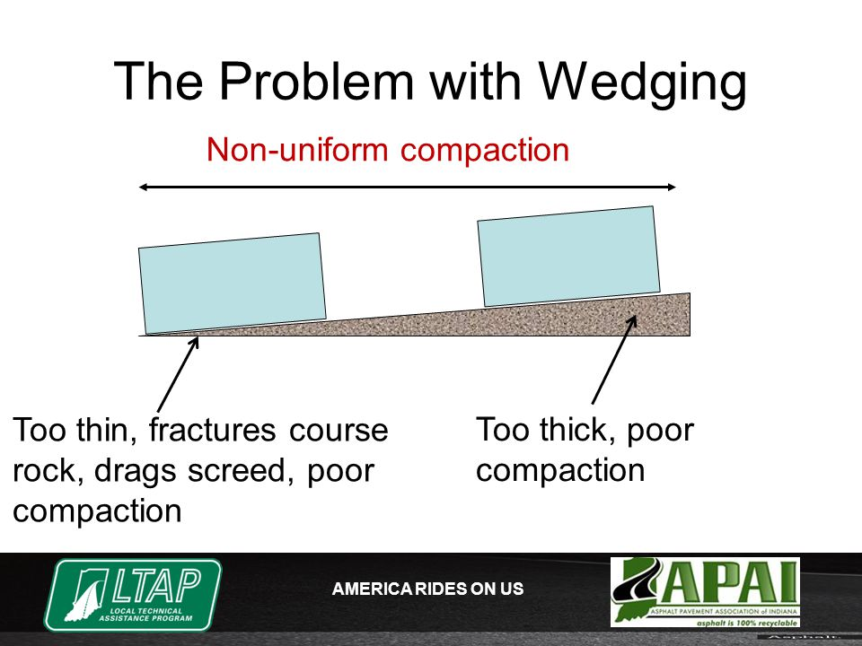 AMERICA RIDES ON US The Problem with Wedging Too thin, fractures course rock, drags screed, poor compaction Too thick, poor compaction Non-uniform compaction