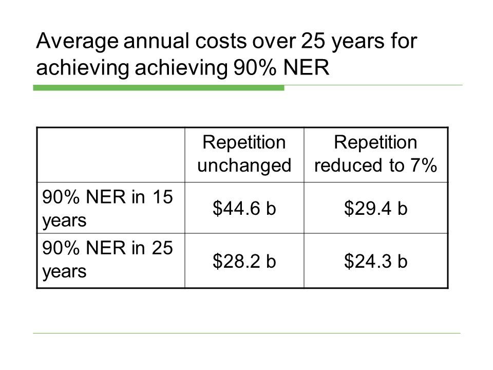 Average annual costs over 25 years for achieving achieving 90% NER Repetition unchanged Repetition reduced to 7% 90% NER in 15 years $44.6 b$29.4 b 90