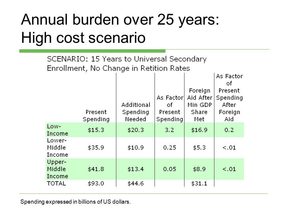 Annual burden over 25 years: High cost scenario Spending expressed in billions of US dollars.