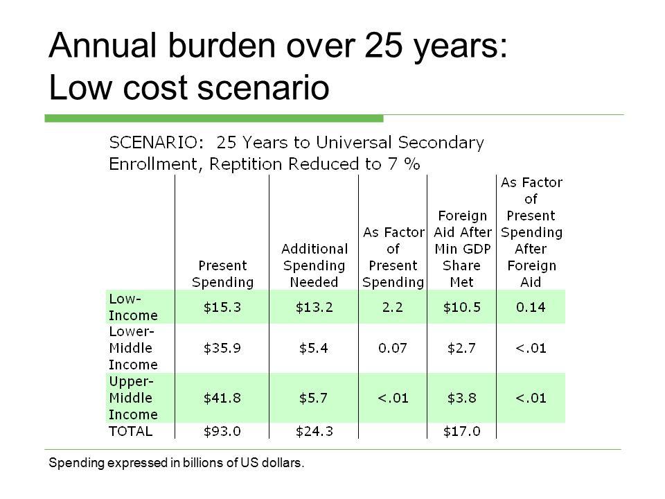 Annual burden over 25 years: Low cost scenario Spending expressed in billions of US dollars.