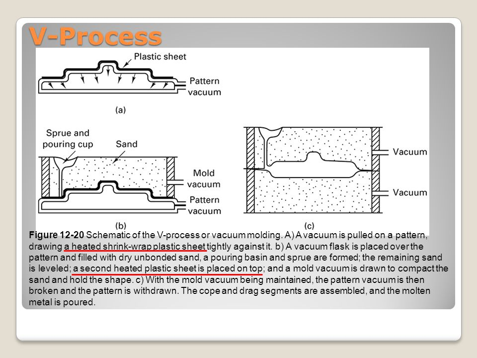 V-Process Figure 12-20 Schematic of the V-process or vacuum molding. A) A vacuum is pulled on a pattern, drawing a heated shrink-wrap plastic sheet ti