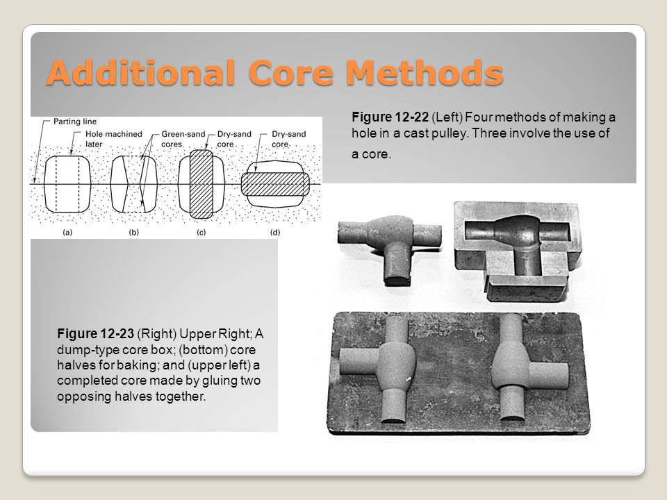 Additional Core Methods Figure 12-23 (Right) Upper Right; A dump-type core box; (bottom) core halves for baking; and (upper left) a completed core mad