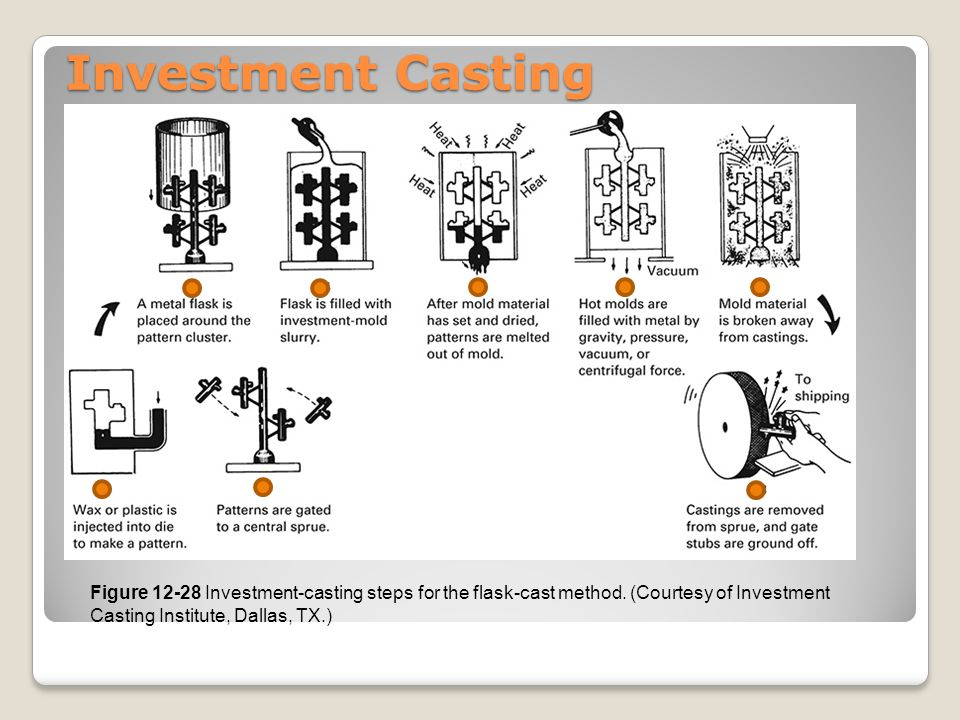 Investment Casting Figure 12-28 Investment-casting steps for the flask-cast method. (Courtesy of Investment Casting Institute, Dallas, TX.)