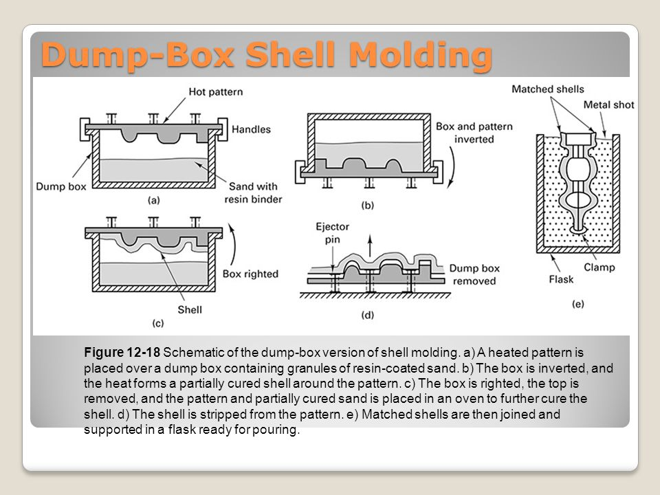 12.7 Summary Different expendable-mold casting processes are developed to create shaped containers, and then utilize liquid fluidity and subsequent solidification to produce desired shapes of casting products.