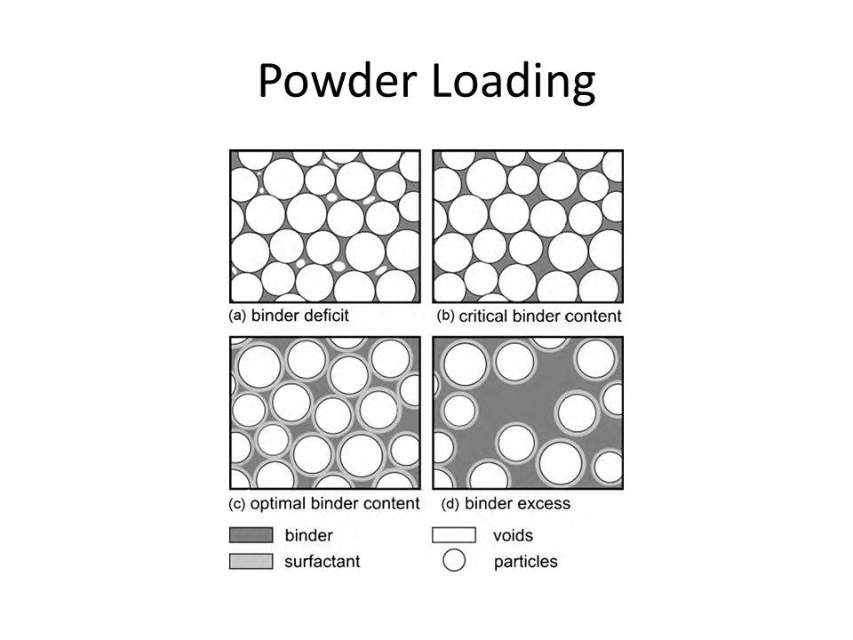 Powder Loading