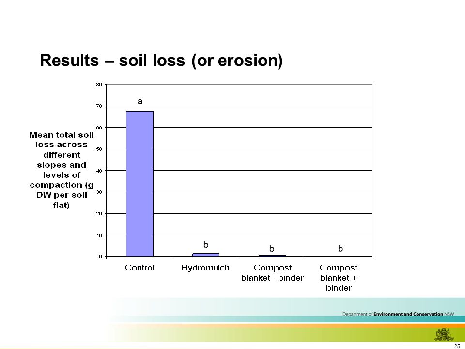 25 Results – soil loss (or erosion) a b bb
