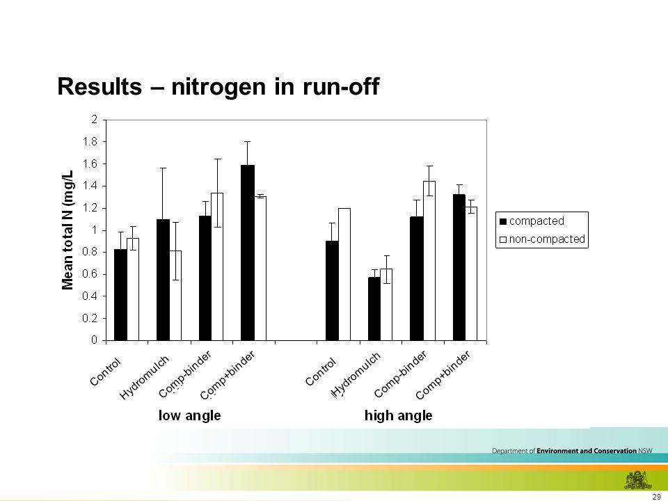 29 Results – nitrogen in run-off Control Hydromulch Comp-binder Comp+binder Control Hydromulch Comp-binder Comp+binder