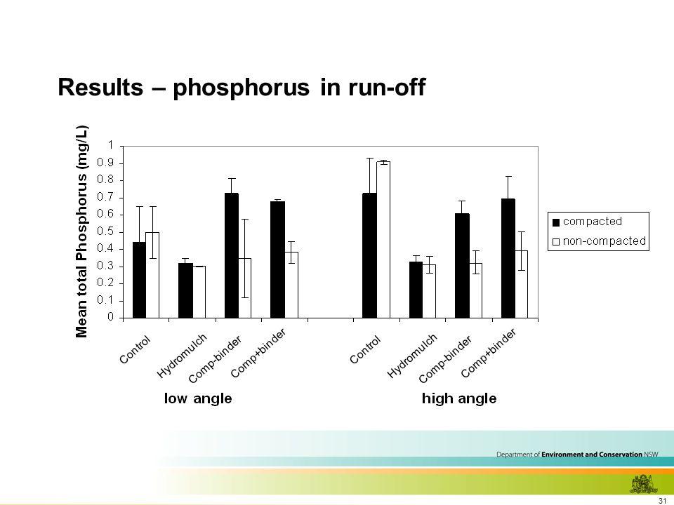 31 Results – phosphorus in run-off Control Hydromulch Comp-binder Comp+binder Control Hydromulch Comp-binder Comp+binder