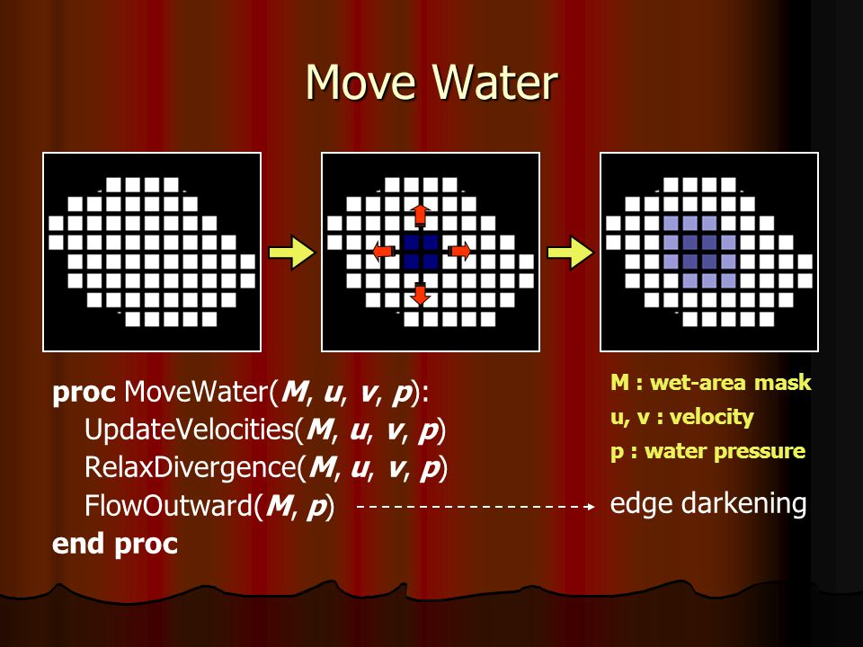 Move Water proc MoveWater(M, u, v, p): UpdateVelocities(M, u, v, p) RelaxDivergence(M, u, v, p) FlowOutward(M, p) end proc edge darkening M : wet-area mask u, v : velocity p : water pressure