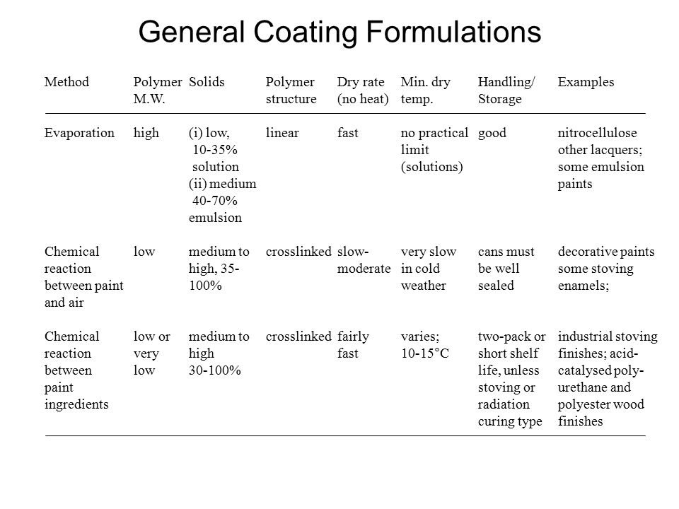 General Coating Formulations MethodPolymerSolids Polymer Dry rate Min.