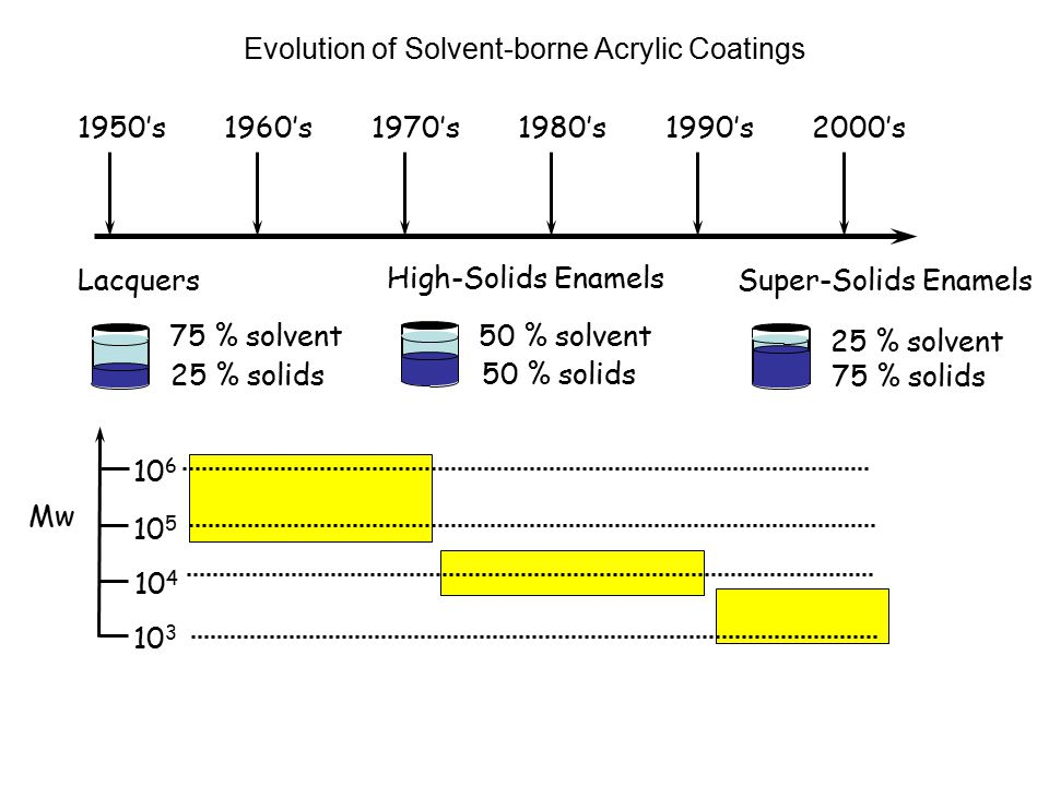 Evolution of Solvent-borne Acrylic Coatings 1950's1970's1960's1980's1990's2000's Mw 10 3 10 4 10 5 10 6 Lacquers 25 % solids 75 % solvent Super-Solids Enamels 75 % solids 25 % solvent High-Solids Enamels 50 % solids 50 % solvent