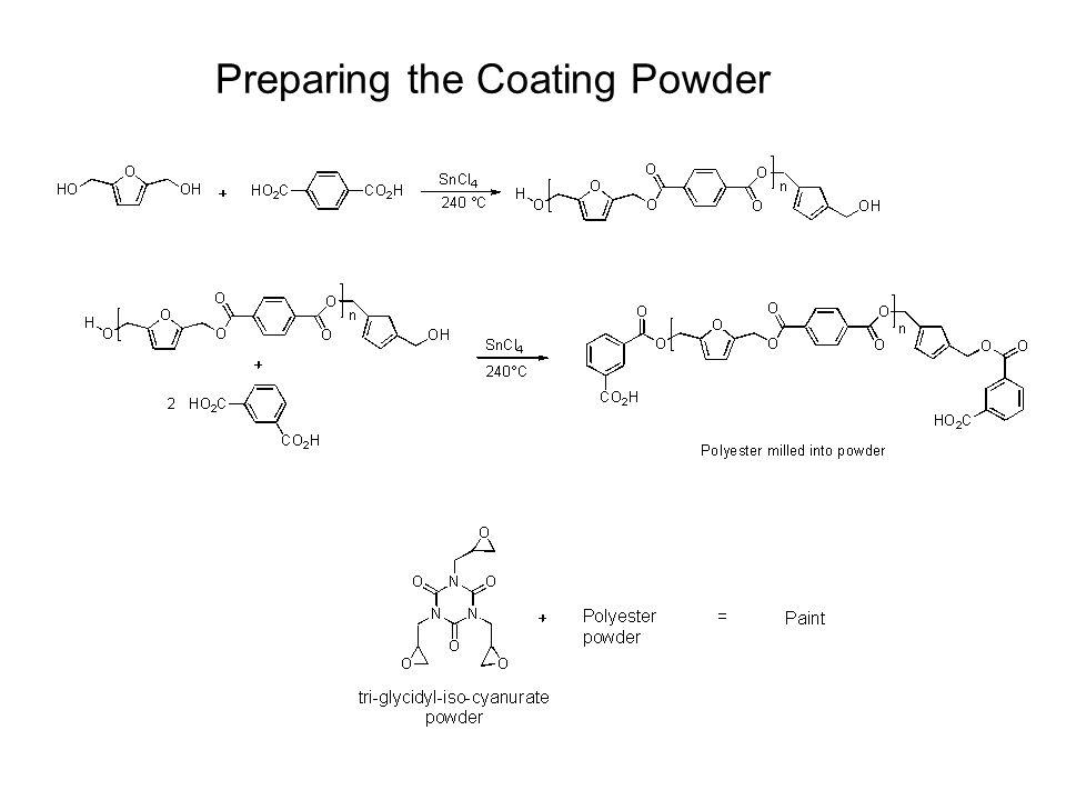 Preparing the Coating Powder