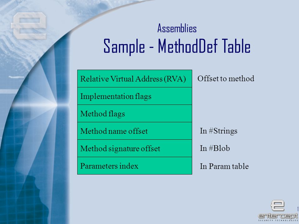 19 Assemblies Sample - MethodDef Table Relative Virtual Address (RVA) Implementation flags Method flags Method name offset In #Strings Method signature offset Parameters index In #Blob In Param table Offset to method